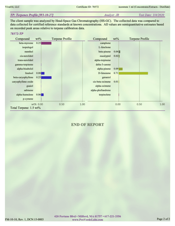 500mg Full-Spectrum CBD Concentrate
